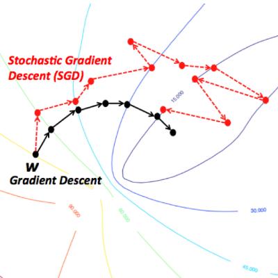 GD SGD comparison