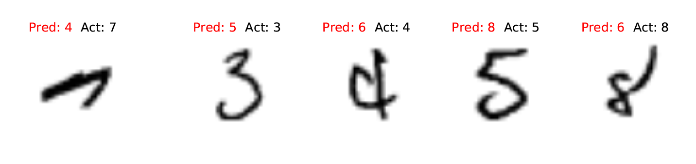Example errors on MNIST