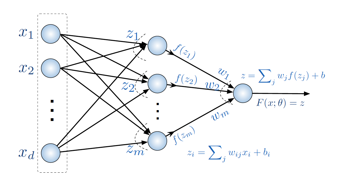 small neural network